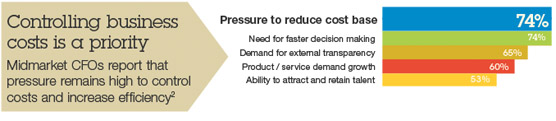 Controlling business costs is a priority Midmarket CFOs report that pressure remains high to control costs and increase efficiency