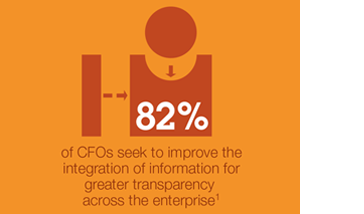82% of CFOs seek to improve the integration of information for greater transparency across the enterprise
