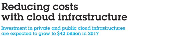 Reducing costs with cloud infrastructure. Investment in private and public cloud infrastructures are expected to grow to $42 billion in 2017.