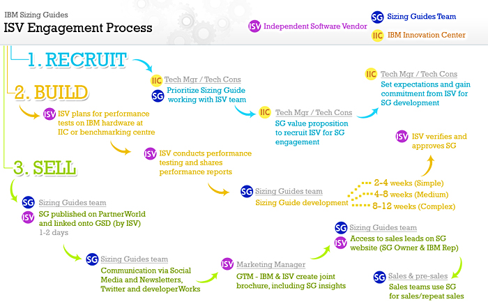 isv engagement process