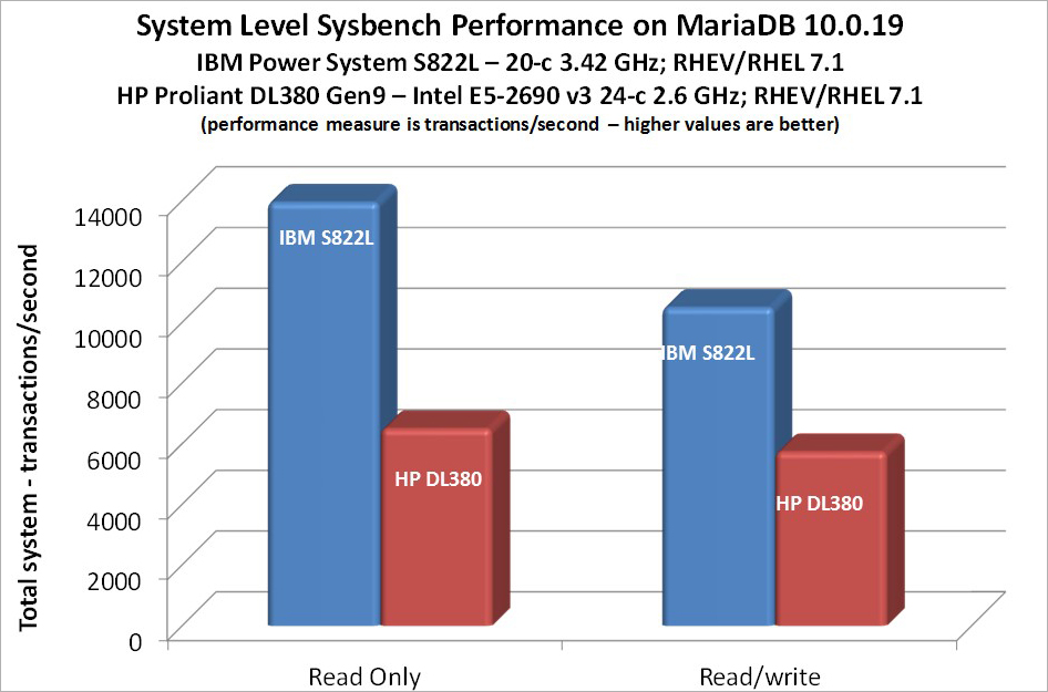 MariaDB Total System